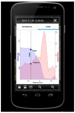 Profil tratě, graf rychlosti