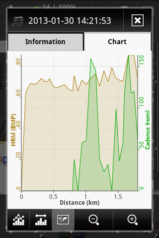 ANT+ in charts