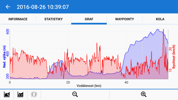 Check your performance: track elevation and speed chart